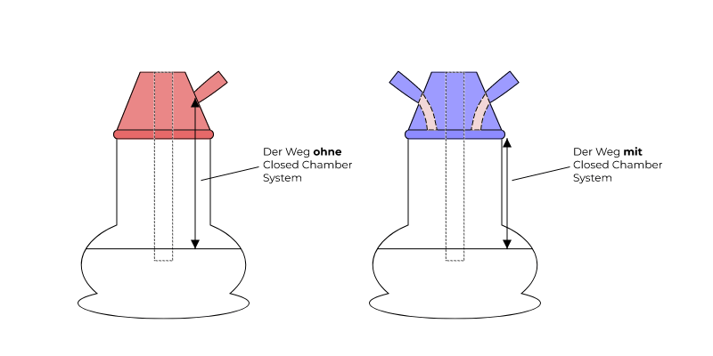 Closed Chamber System Illustration